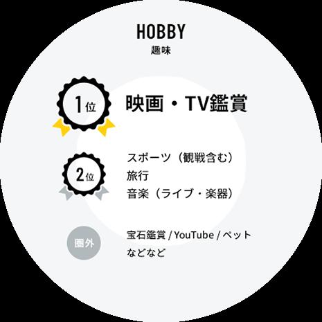 HOBBY 趣味