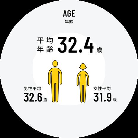 AGE 年齢